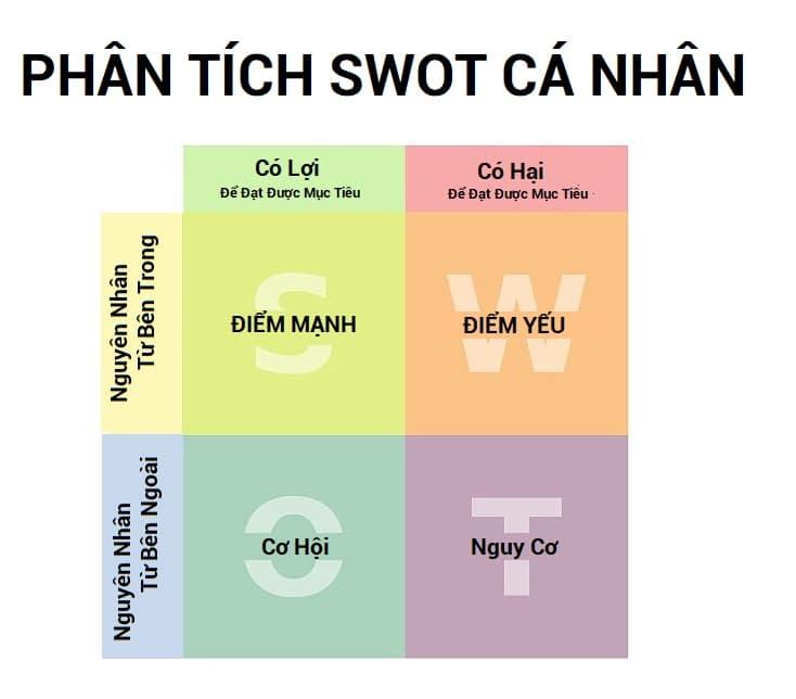 Phan Tich SWOT Ca Nhan