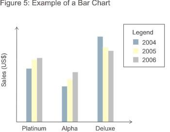 Biểu đồ và đồ thị