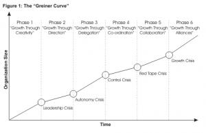 Đường cong Greiner (Greiner Curve)