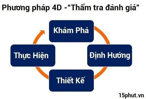 Phuong Phap 4D Tham Tra Danh Gia