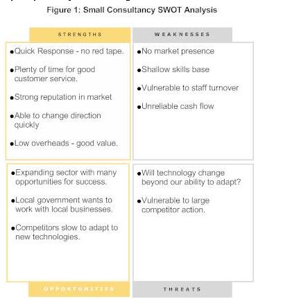 SWOT Analysis Diagram phân tích SWOT