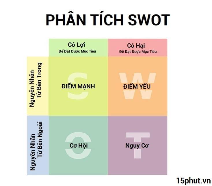 Phân Tích SWOT