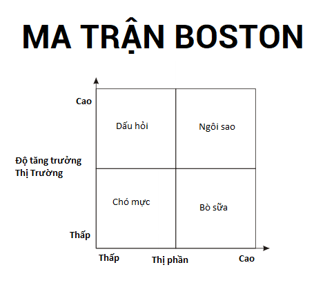 MA TRẬN BOSTON