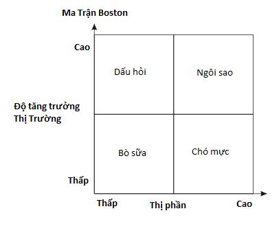 boston-matrix