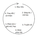 Vòng tròn giao tiếp